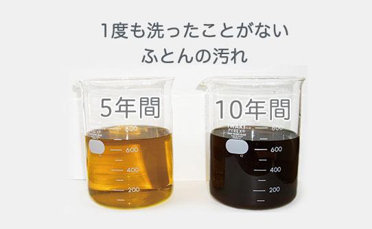 カジタクのオゾン水洗浄